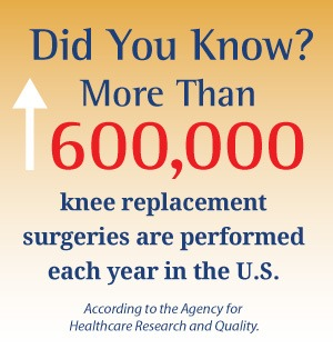 Did You Know? More Than 600,000 knee replacement surgeries are performed each year in the US.