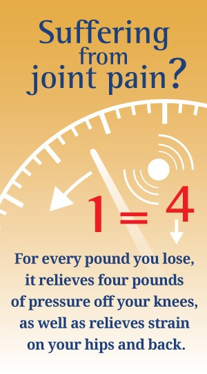 Suffering from joint pain? For every pound you lose, it relieves four pounds of pressure off your knees, as well as relieves strain on your hips and back.